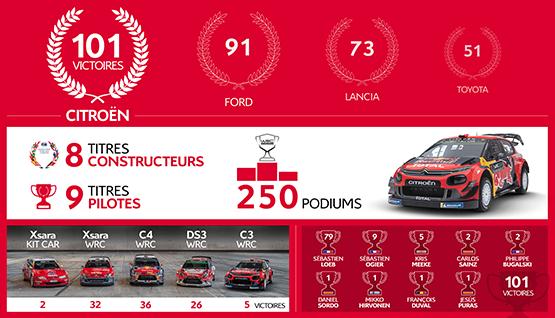 Citroën Racing WRC Results