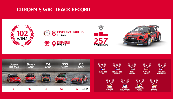 Citroën Racing WRC Rally Results