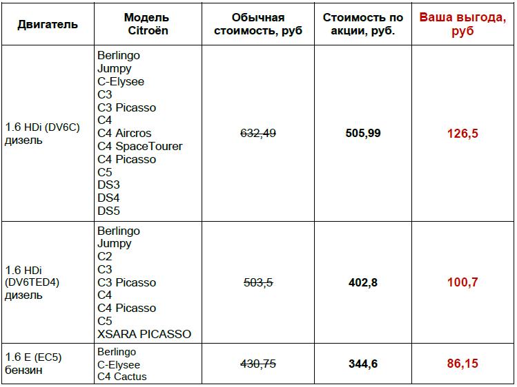 Замена комплекта ГРМ Ситроен